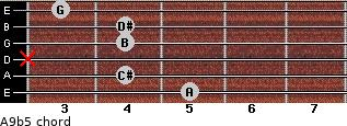 A9b5 for guitar on frets 5, 4, x, 4, 4, 3