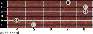 A9b5 for guitar on frets 5, 4, x, 8, 8, 7