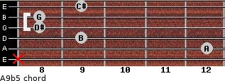 A9b5 for guitar on frets x, 12, 9, 8, 8, 9