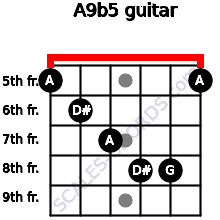A9b5 for guitar on frets 5, 6, 7, 8, 8, 5