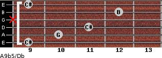 A9b5/Db for guitar on frets 9, 10, 11, x, 12, 9