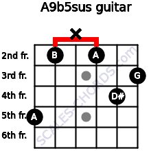 A9b5sus for guitar on frets 5, 2, x, 2, 4, 3