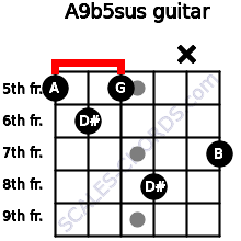 A9b5sus for guitar on frets 5, 6, 5, 8, x, 7