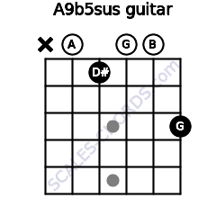 A9b5sus for guitar on frets x, 0, 1, 0, 0, 3