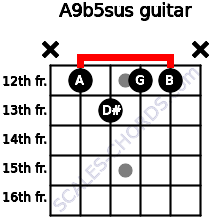 A9b5sus for guitar on frets x, 12, 13, 12, 12, x