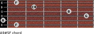 A9#5/F for guitar on frets 1, 0, 5, 4, 2, 1
