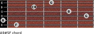 A9#5/F for guitar on frets 1, 0, 5, 4, 2, 3