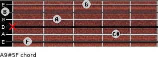 A9#5/F for guitar on frets 1, 4, x, 2, 0, 3