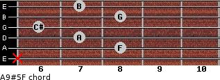 A9#5/F for guitar on frets x, 8, 7, 6, 8, 7