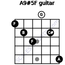 A9#5/F for guitar on frets 1, 2, 3, 0, 2, 5