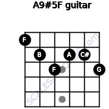 A9#5/F for guitar on frets 1, 2, 3, 2, 2, 3
