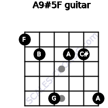 A9#5/F for guitar on frets 1, 2, 5, 2, 2, 5