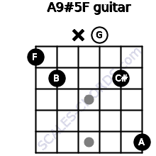 A9#5/F for guitar on frets 1, 2, x, 0, 2, 5