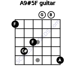 A9#5/F for guitar on frets 1, 4, 3, 0, 0, 5