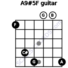 A9#5/F for guitar on frets 1, 4, 5, 0, 0, 5