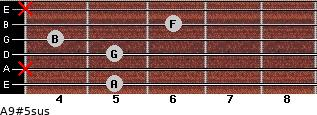 A9#5sus for guitar on frets 5, x, 5, 4, 6, x