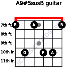 A9#5sus/B for guitar on frets 7, 10, 7, 10, 10, 7