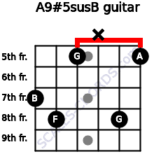 A9#5sus/B for guitar on frets 7, 8, 5, x, 8, 5
