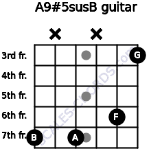 A9#5sus/B for guitar on frets 7, x, 7, x, 6, 3