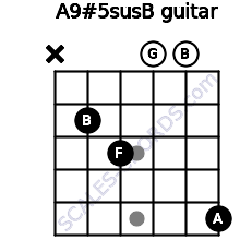 A9#5sus/B for guitar on frets x, 2, 3, 0, 0, 5
