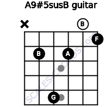 A9#5sus/B for guitar on frets x, 2, 5, 2, 0, 1