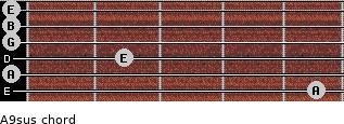 A9sus for guitar on frets 5, 0, 2, 0, 0, 0