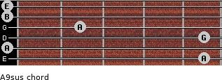 A9sus for guitar on frets 5, 0, 5, 2, 0, 0