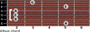 A9sus for guitar on frets 5, 2, 2, 2, 5, 3