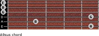 A9sus for guitar on frets 5, 2, 5, 0, 0, 0
