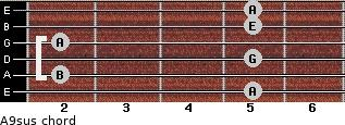 A9sus for guitar on frets 5, 2, 5, 2, 5, 5