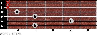 A9sus for guitar on frets 5, 7, 5, 4, x, x