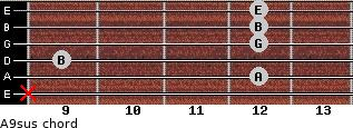 A9sus for guitar on frets x, 12, 9, 12, 12, 12