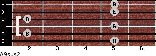 A9sus2 for guitar on frets 5, 2, 5, 2, 5, 5