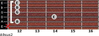 A9sus2 for guitar on frets x, 12, 14, 12, 12, 12