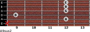 A9sus2 for guitar on frets x, 12, 9, 12, 12, 12