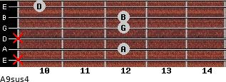 A9sus4 for guitar on frets x, 12, x, 12, 12, 10