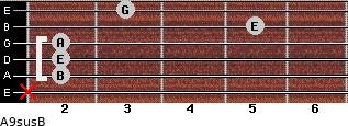 A9sus/B for guitar on frets x, 2, 2, 2, 5, 3