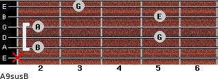 A9sus/B for guitar on frets x, 2, 5, 2, 5, 3