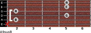 A9sus/B for guitar on frets x, 2, 5, 2, 5, 5