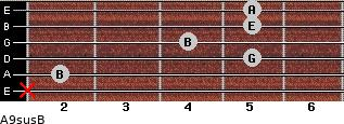 A9sus/B for guitar on frets x, 2, 5, 4, 5, 5