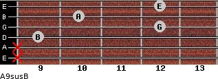 A9sus/B for guitar on frets x, x, 9, 12, 10, 12