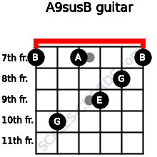 A9sus/B for guitar on frets 7, 10, 7, 9, 8, 7
