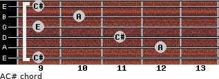A/C# for guitar on frets 9, 12, 11, 9, 10, 9