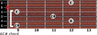A/C# for guitar on frets 9, 12, 11, 9, x, 12
