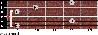 A/C# for guitar on frets 9, 12, x, 9, 10, 12