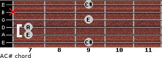 A/C# for guitar on frets 9, 7, 7, 9, x, 9