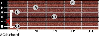 A/C# for guitar on frets 9, x, 11, 9, 10, 12