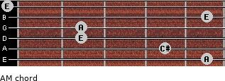 AM for guitar on frets 5, 4, 2, 2, 5, 0