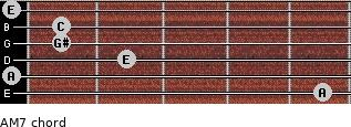 A-(M7) for guitar on frets 5, 0, 2, 1, 1, 0