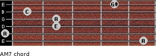 A-(M7) for guitar on frets 5, 0, 2, 2, 1, 4